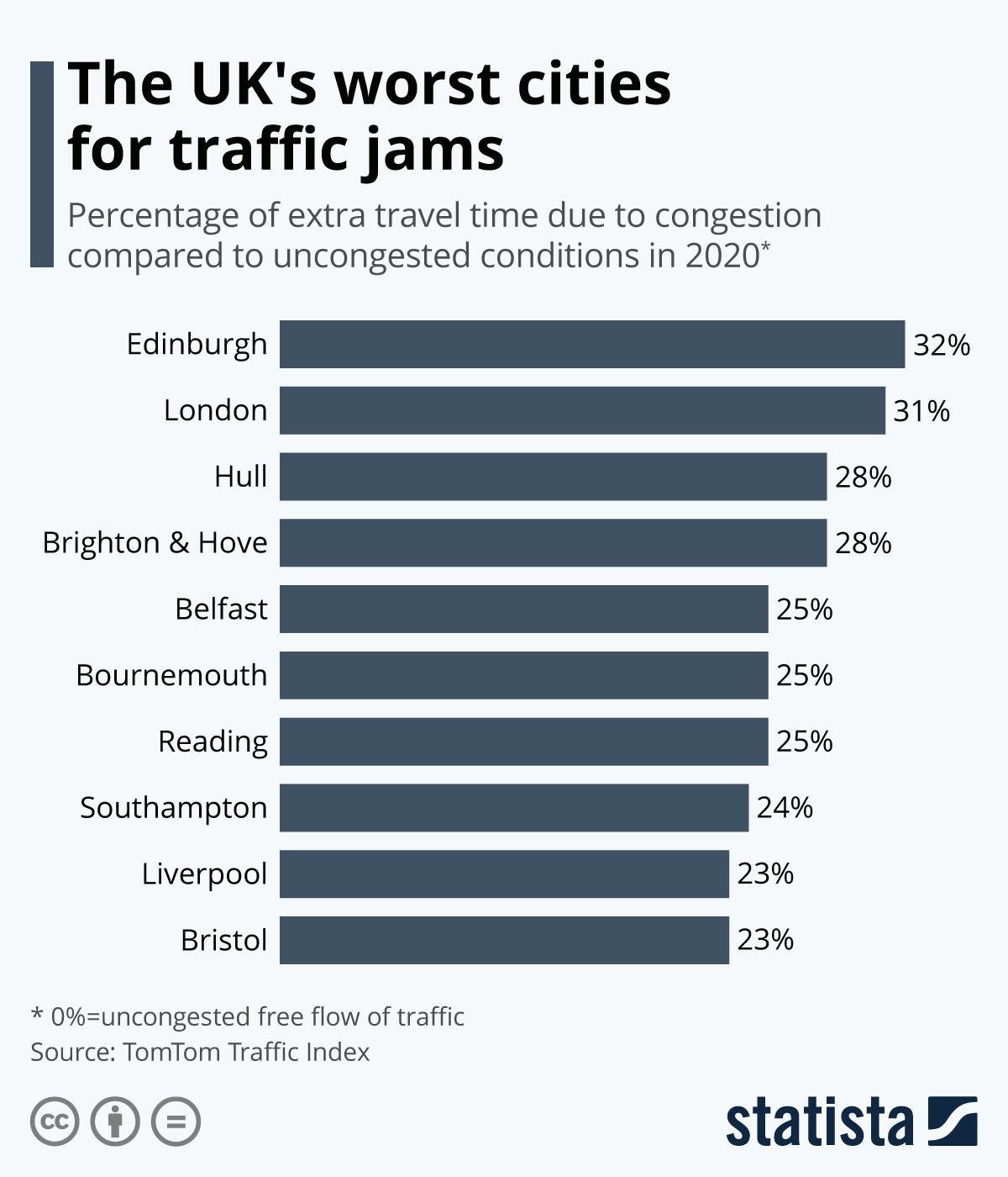 Edinburgh Tops London As UK's Most-Congested City